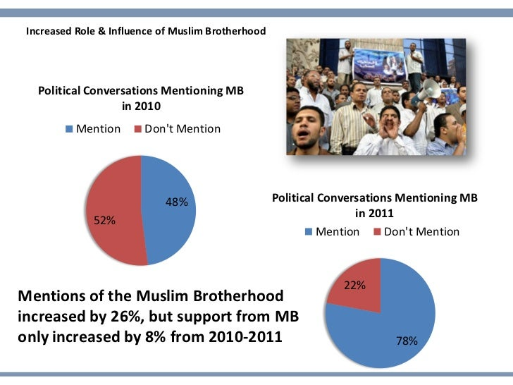 Increased Role & Influence of Muslim Brotherhood   Political Conversations Mentioning MB                   in 2010        ...