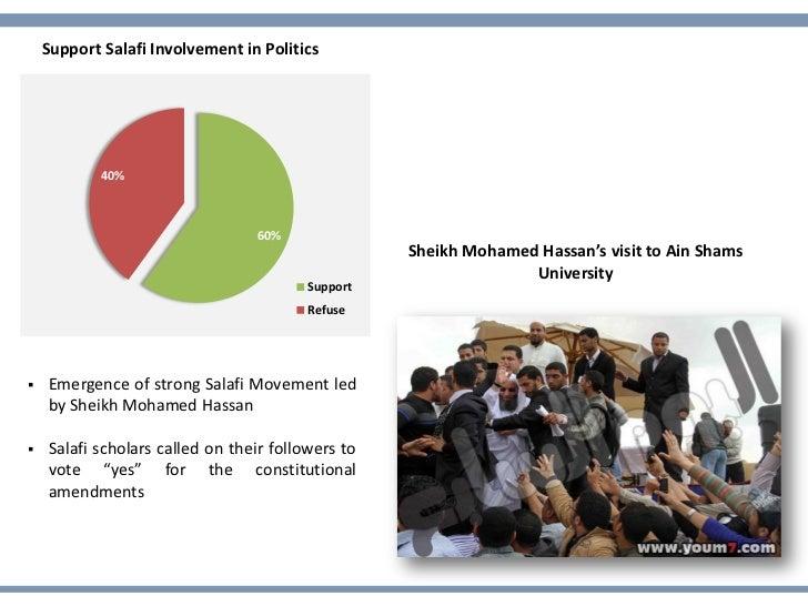 Support Salafi Involvement in Politics            40%                                 60%                                 ...