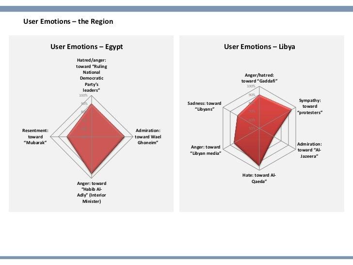 User Emotions – the Region              User Emotions – Egypt                                     User Emotions – Libya   ...