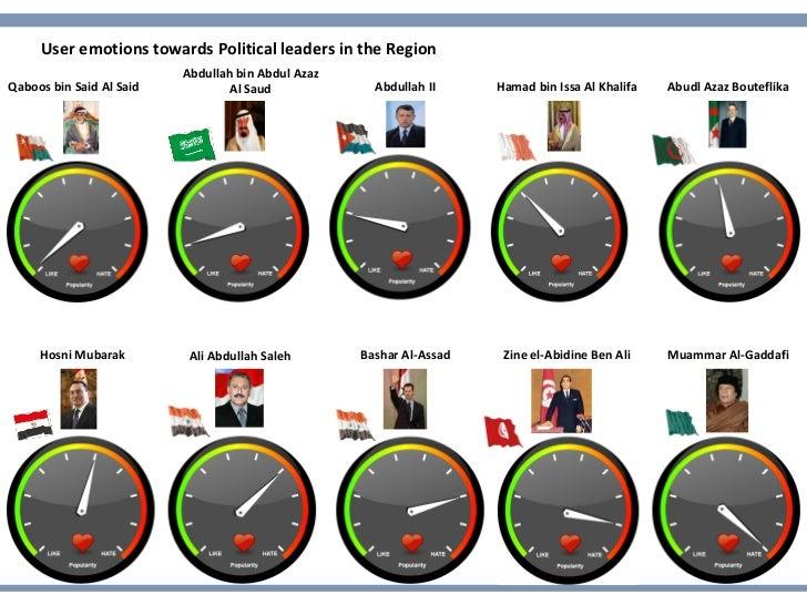 User emotions towards Political leaders in the Region                          Abdullah bin Abdul AzazQaboos bin Said Al S...