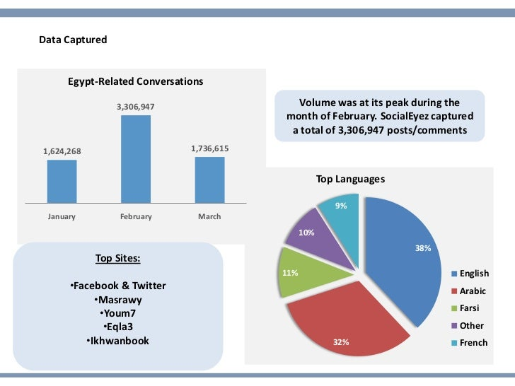 Data Captured      Egypt-Related Conversations                3,306,947                   Volume was at its peak during th...