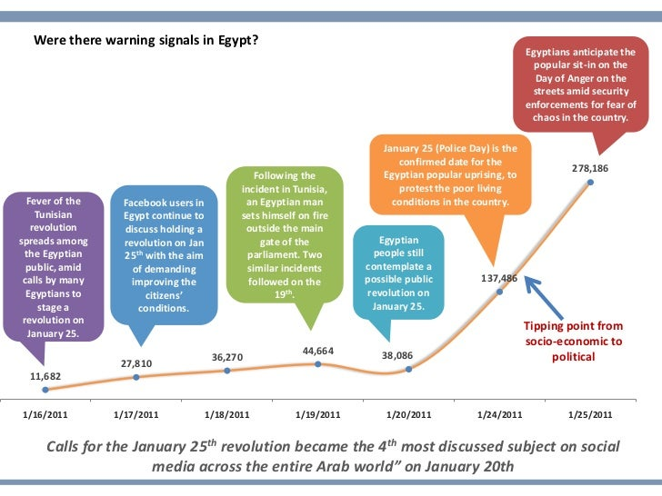 Were there warning signals in Egypt?                                                                                      ...