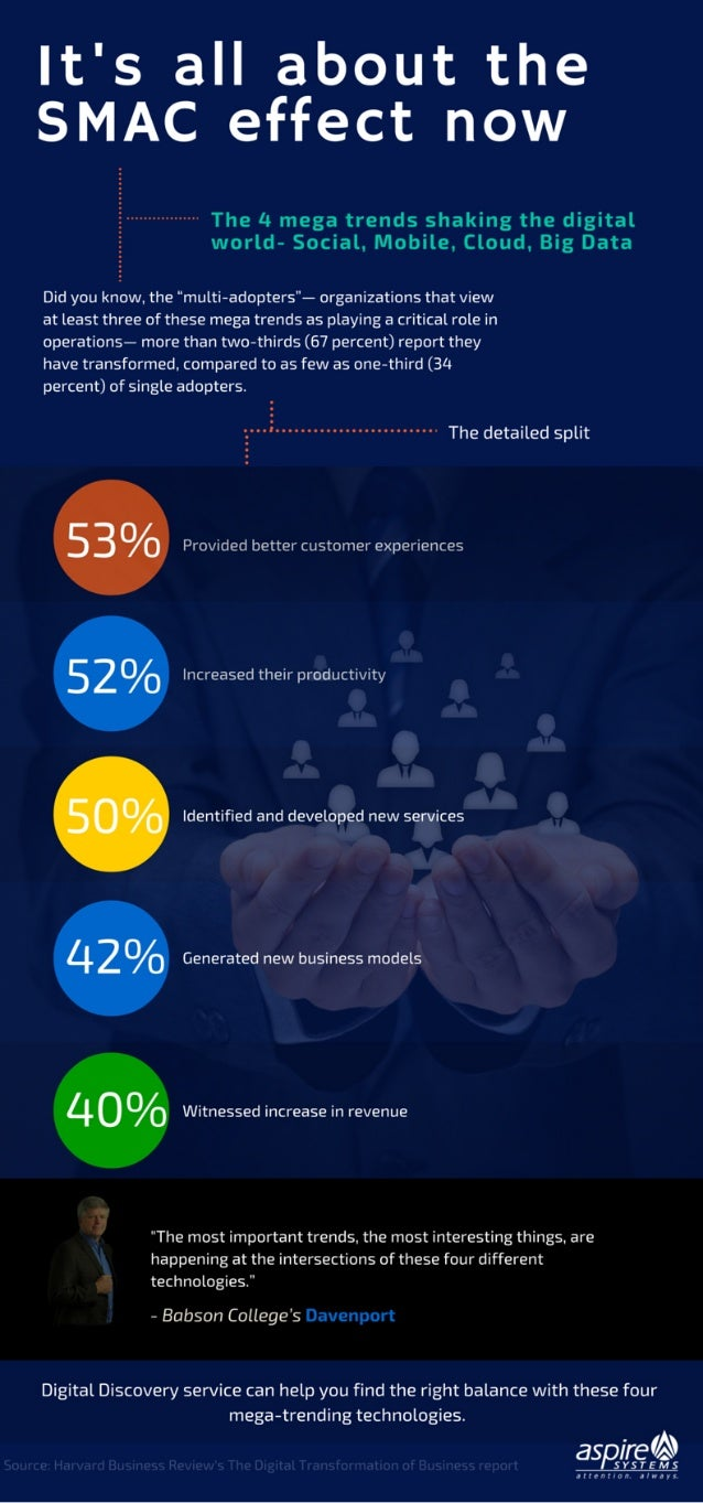 Digital Transformation with Social, Mobile, Analytics and Cloud