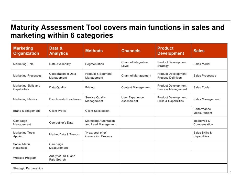 Maturity Assessment Tool covers main functions in sales and marketing within 6 categories Marketing                Data & ...