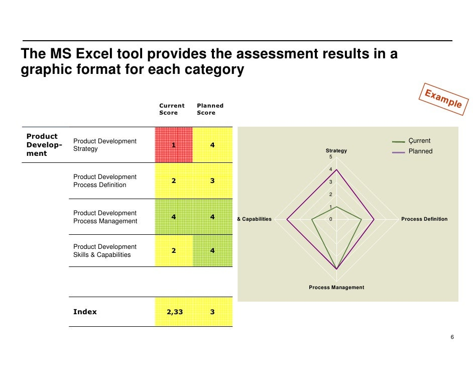 The MS Excel tool provides the assessment results in a graphic format for each category                                   ...