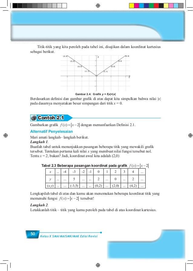 50 Kelas X SMA/MA/SMK/MAK Edisi Revisi  Titik-titik yang kita peroleh pada tabel ini, disajikan dalam koordinat kartesius...