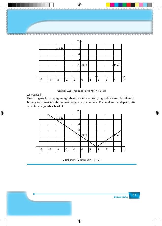 51Matematika Gambar 2.5: Titik pada kurva f (x) = │x – 2│ (4,2)(0,2) (-3,5) x0 1 2 3 4-1-2-3-4-5 y 1 2 3 4 5 Langkah 3. Bu...