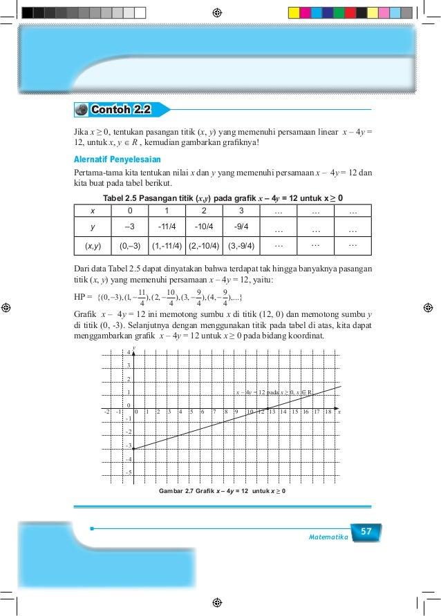57Matematika Contoh 2.2 Jika x ≥ 0, tentukan pasangan titik (x, y) yang memenuhi persamaan linear x – 4y = 12, untuk x, y ...