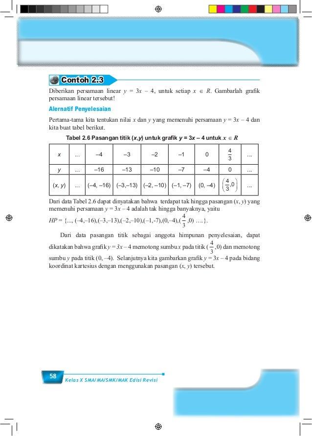 58 Kelas X SMA/MA/SMK/MAK Edisi Revisi Contoh 2.3 Diberikan persamaan linear y = 3x – 4, untuk setiap x ∈ R. Gambarlah gra...