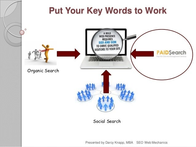 Put Your Key Words to Work Organic Search Social Search Presented by Darcy Knapp, MBA SEO Web Mechanics