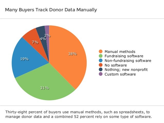 Software Advice BuyerView: Fundraising & Donor Management Report 2014 Slide 3
