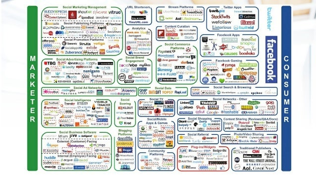 What does Social Media do? Social Media levels the playing field for ALL businesses. Online. Everyone has a voice.