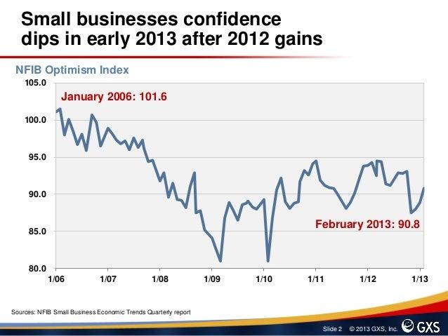 Small Business Lending Trends Slide 2