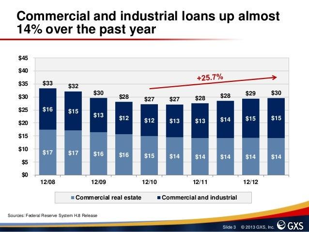 Small Business Lending Trends Slide 3