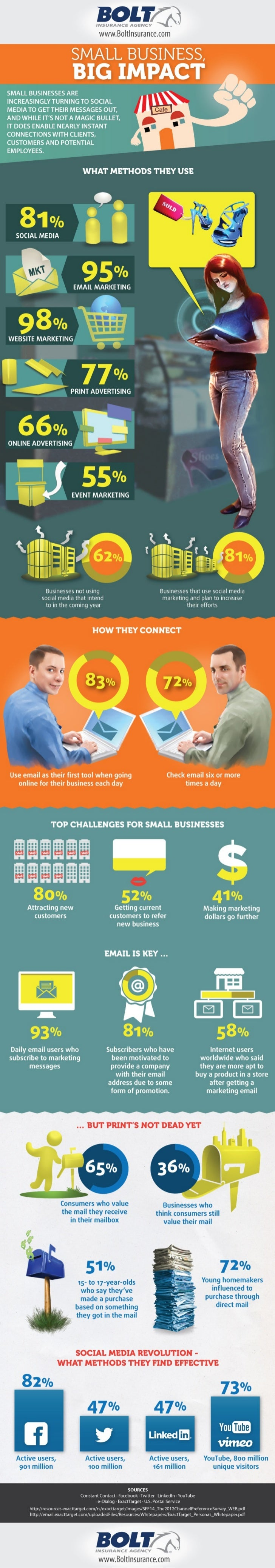 Small Business Social Media Study and Stats - by BOLT