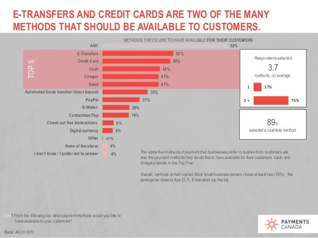 Payments pulse survey small business edition 11 e transfers and credit cards reheart Images