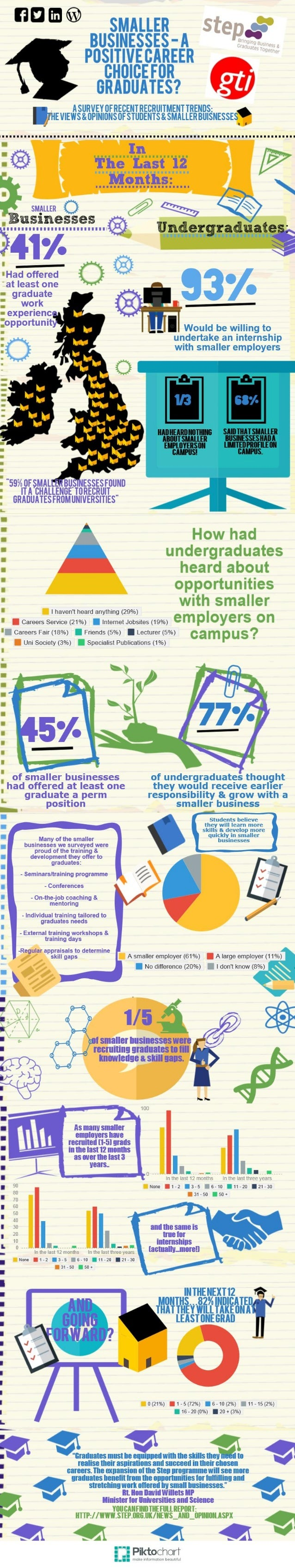 Smaller businesses - A positive career choice for graduates?