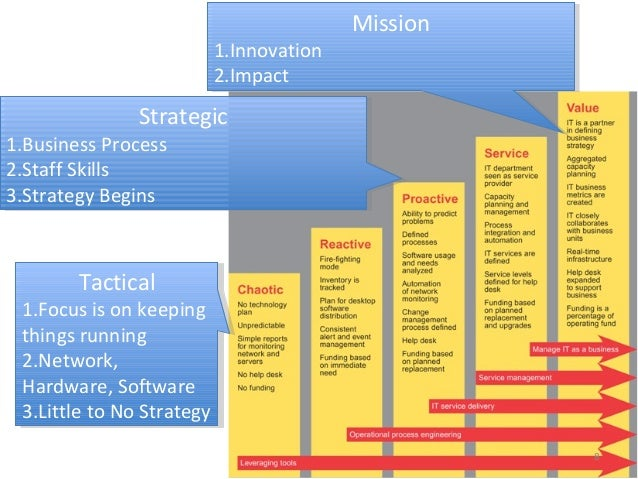 Technology Planning for Small Orgs (at Nonprofits in Motion 2014 conf…