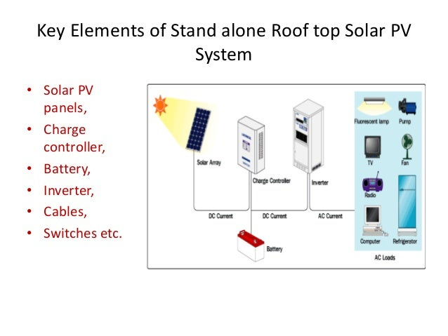 stand alone pv system using pvsyst Solar pv system sizing: step by step approach to design a roof top system and the inverter must have the same nominal voltage as your batteryfor stand-alone systems kindly give info of how to use pvsyst for grid tie system especially where shadows are being cast on the area where.