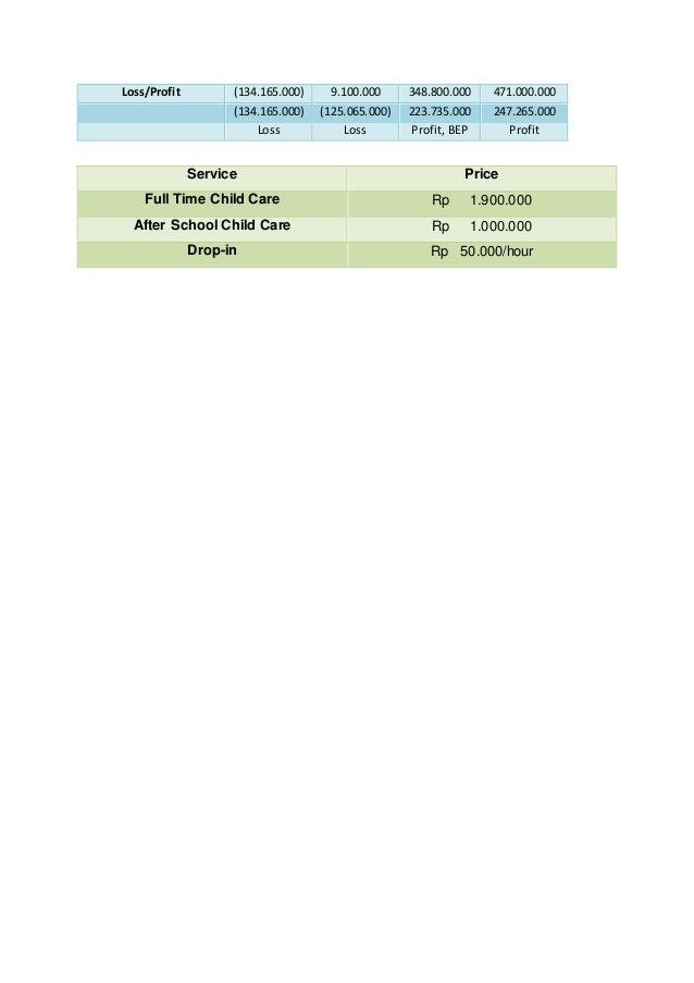 Loss/Profit (134.165.000) 9.100.000 348.800.000 471.000.000 (134.165.000) (125.065.000) 223.735.000 247.265.000 Loss Loss ...