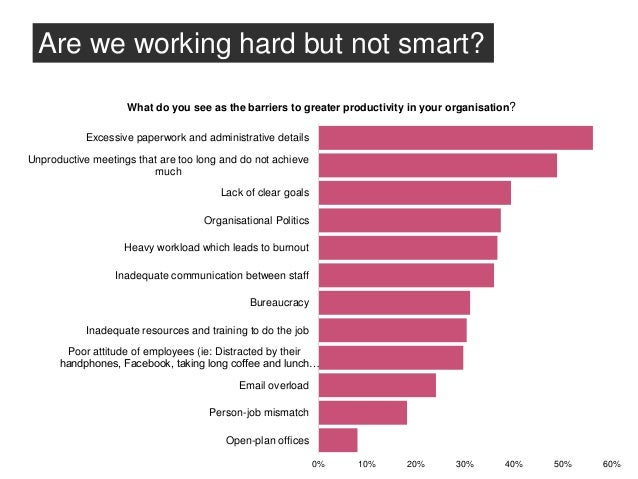 Talent and Productivity In Singaporean SMEs