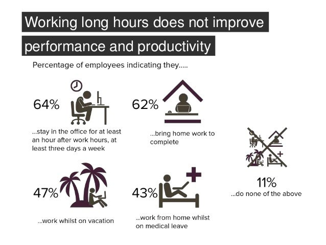 Are we working hard but not smart? 0% 10% 20% 30% 40% 50% 60% Excessive paperwork and administrative details Unproductive ...