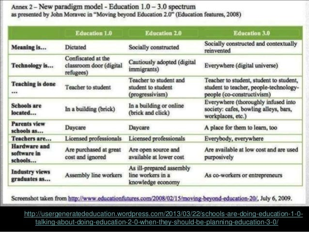 https://allmoocs.wordpress.com/2012/11/08/adult-edlifelong-learning-moocs/