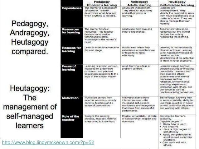 http://heutagogycop.wordpress.com/2013/03/31/providing-a-compass-neuroscience-heutagogy/