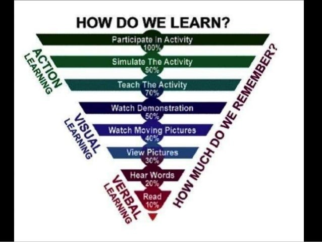 Learning should tap into and engage the learner's intellect, emotions, social connections, and the body (whenever possible...