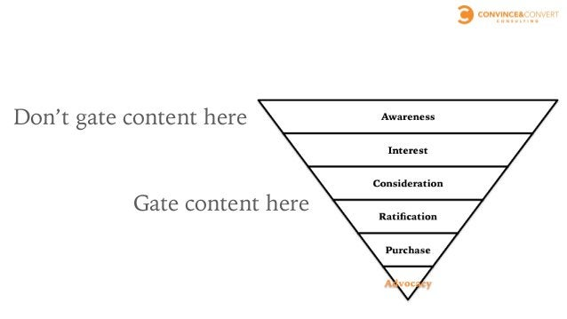 GATING AT THE END, NOT THE BEGINNING, REDUCES TOTAL LEADS WHILE INCREASING AVERAGE LEAD QUALITY