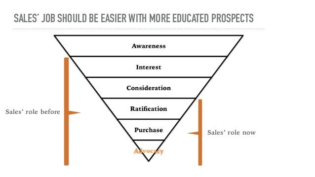 BUT SALES ALSO HAS TO  HELP MOVE PROSPECTS  THROUGH THE FUNNEL IN NEW WAYS