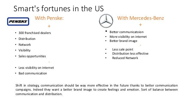 Smart's fortunes in the US With Penske: + • 300 franchised dealers • Distribution • Network • Visibility • Sales opportuni...