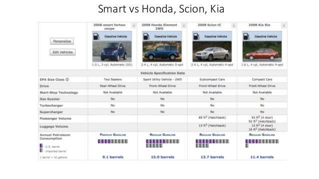 Smart vs Honda, Scion, Kia