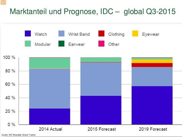 Marktanteil und Prognose, IDC – global Q3-2015 14 Quelle: IDC Wearable Device Tracker