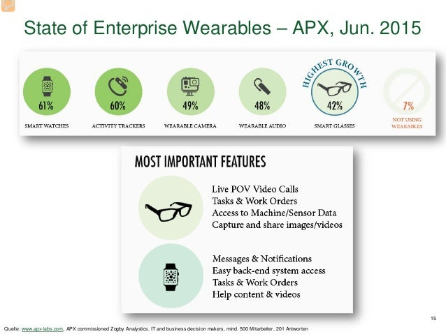 State of Enterprise Wearables – APX, Jun. 2015 15 Quelle: www.apx-labs.com, APX commissioned Zogby Analystics. IT and busi...