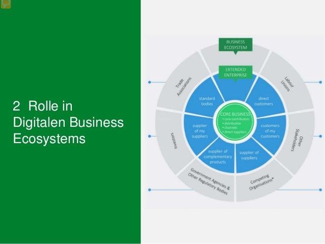 2 Rolle in Digitalen Business Ecosystems