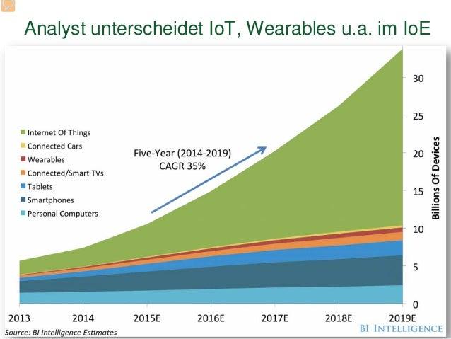 Analyst unterscheidet IoT, Wearables u.a. im IoE 17