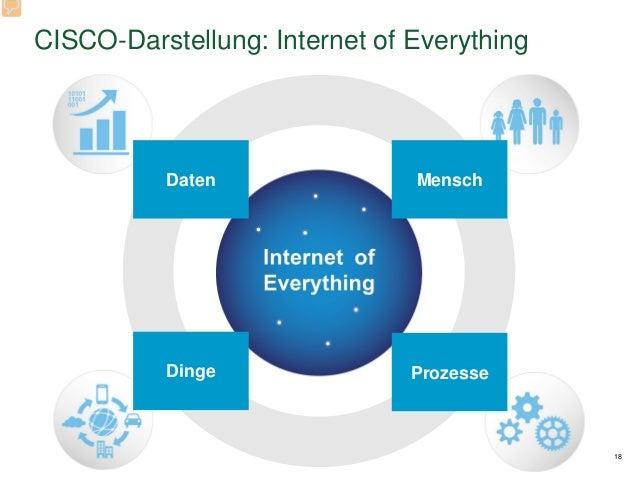 CISCO-Darstellung: Internet of Everything 18 Daten Mensch ProzesseDinge