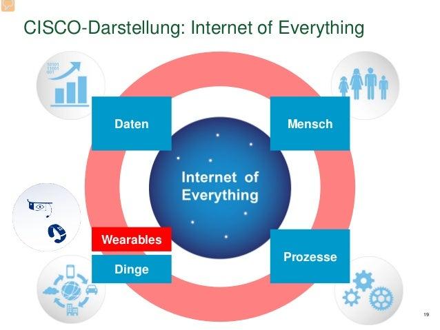 CISCO-Darstellung: Internet of Everything 19 Daten Mensch Prozesse Dinge Wearables