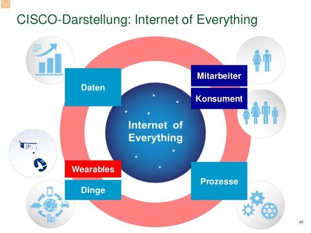 CISCO-Darstellung: Internet of Everything 20 Daten Mitarbeiter Prozesse Dinge Wearables Konsument