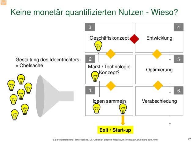 Keine monetär quantifizierten Nutzen - Wieso? 27 Ideen sammeln Eigene Darstellung: InnoPipeline, Dr. Christian Bodmer http...