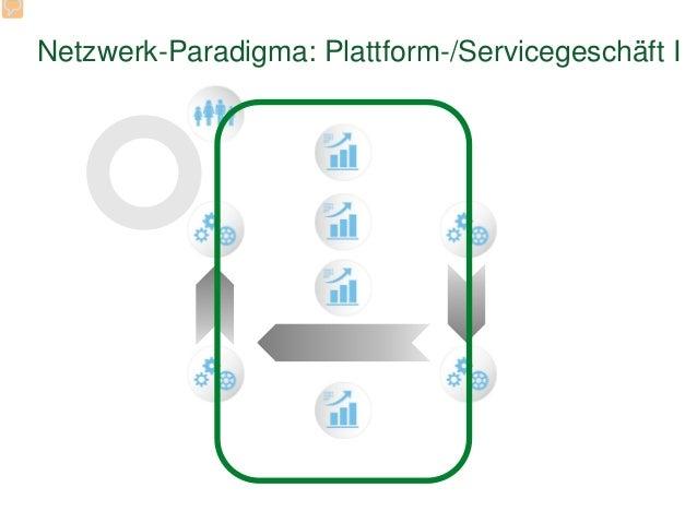 Netzwerk-Paradigma: Plattform-/Servicegeschäft I
