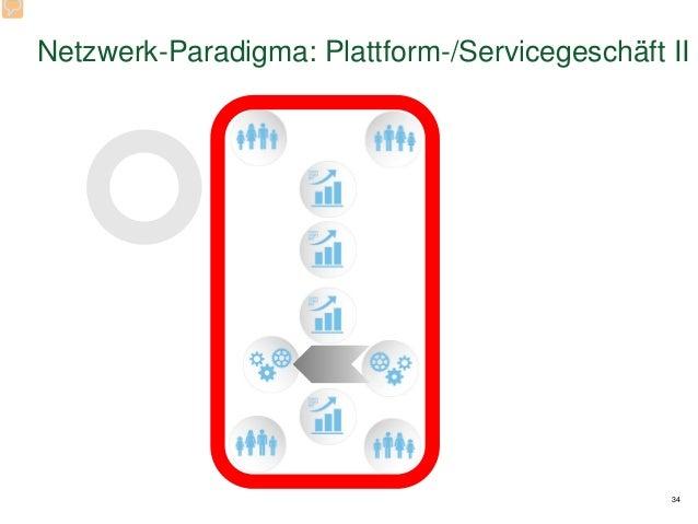 34 Netzwerk-Paradigma: Plattform-/Servicegeschäft II