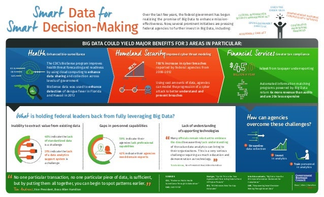 Data Decision-Making Over the last few years, the federal government has begun realizing the promise of Big Data to enhanc...