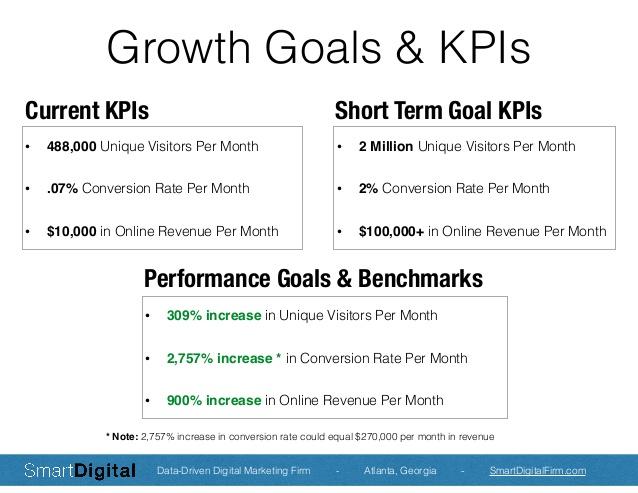 Assez Smart Digital Marketing Plan for eCommerce Website, by Anthony Ragland BZ66