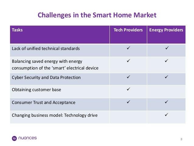 Smart home business model