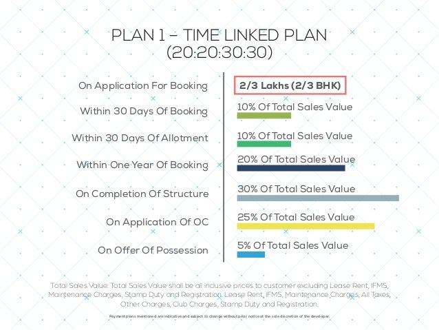 On Application For Booking PLAN 2 – CONSTRUCTION LINKED PLAN *Payment plans may vary slightly depending upon the Tower 10%...