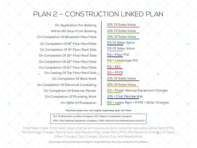 PLAN 3 – DOWN PAYMENT PLAN On Application For Booking Within 120 Days From Allotment 10% Of Sales Value 85% + PLC + Power ...