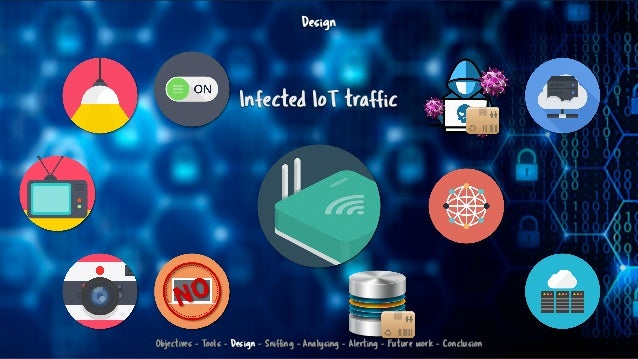 Design Infected IoT traffic Objectives - Tools - Design - Sniffing - Analysing - Alerting - Future work - Conclusion