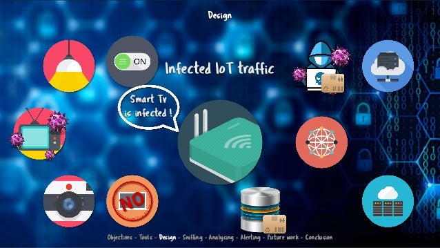 Design Infected IoT traffic Smart Tv is infected ! Objectives - Tools - Design - Sniffing - Analysing - Alerting - Future ...